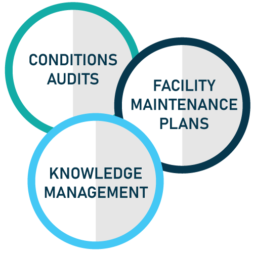 Facility Life-Cycle Management
