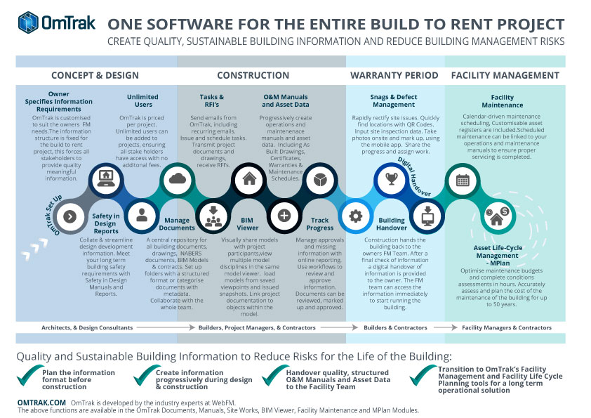 OmTrak and Build to Rent